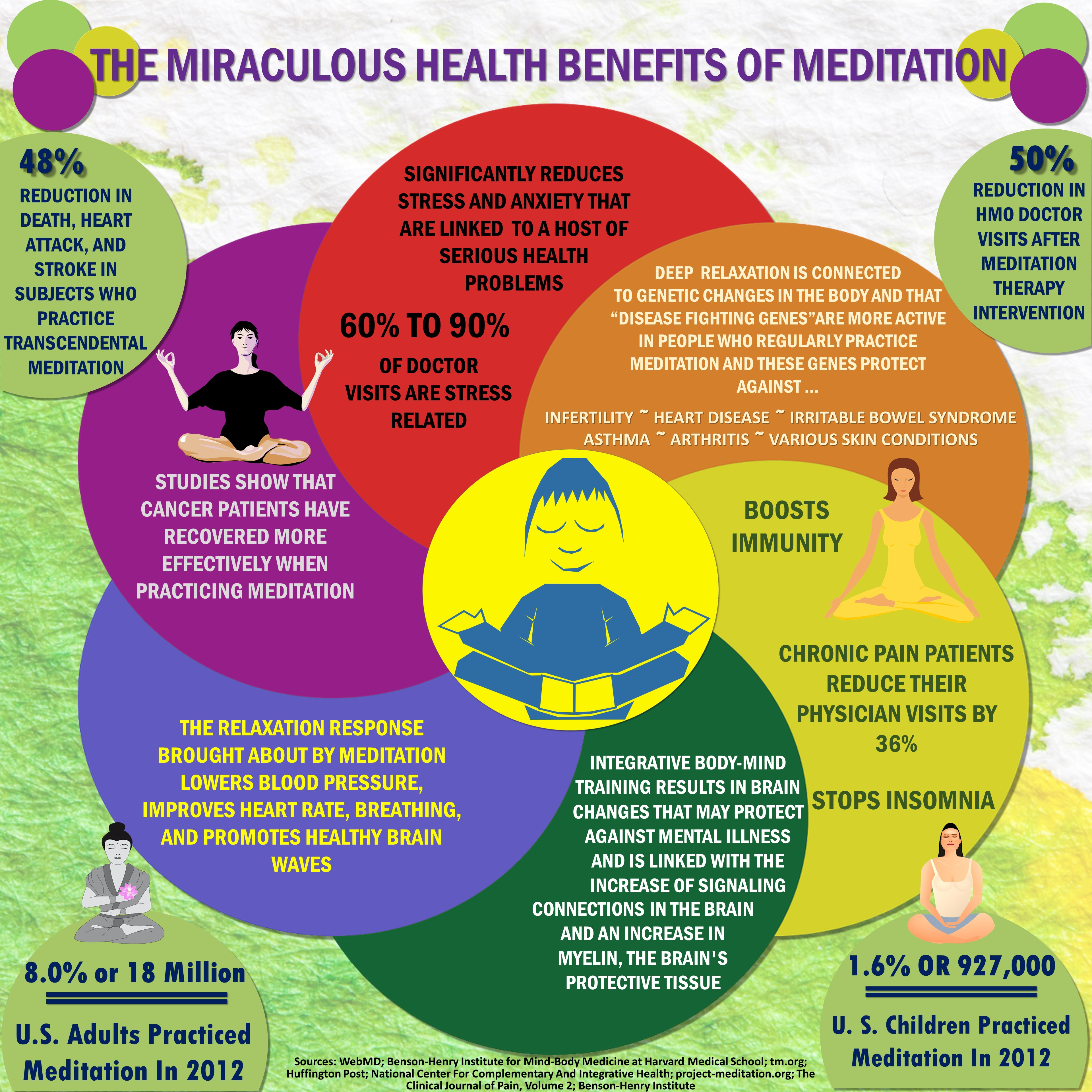 The Health Benefits of Meditation