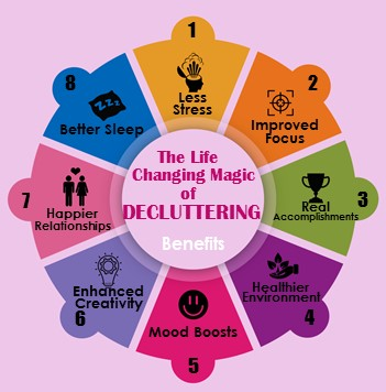 Change Your Life through Decluttering